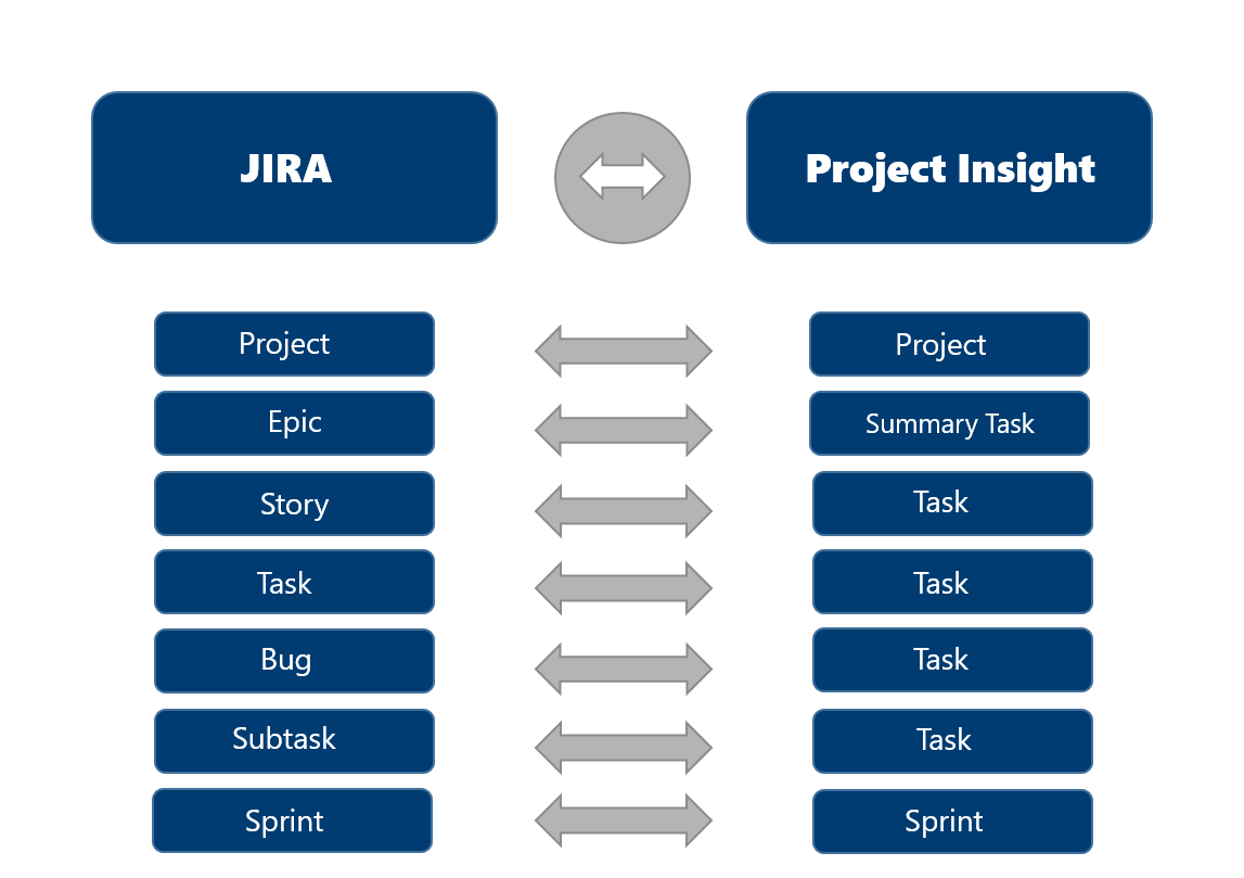 jira issue types